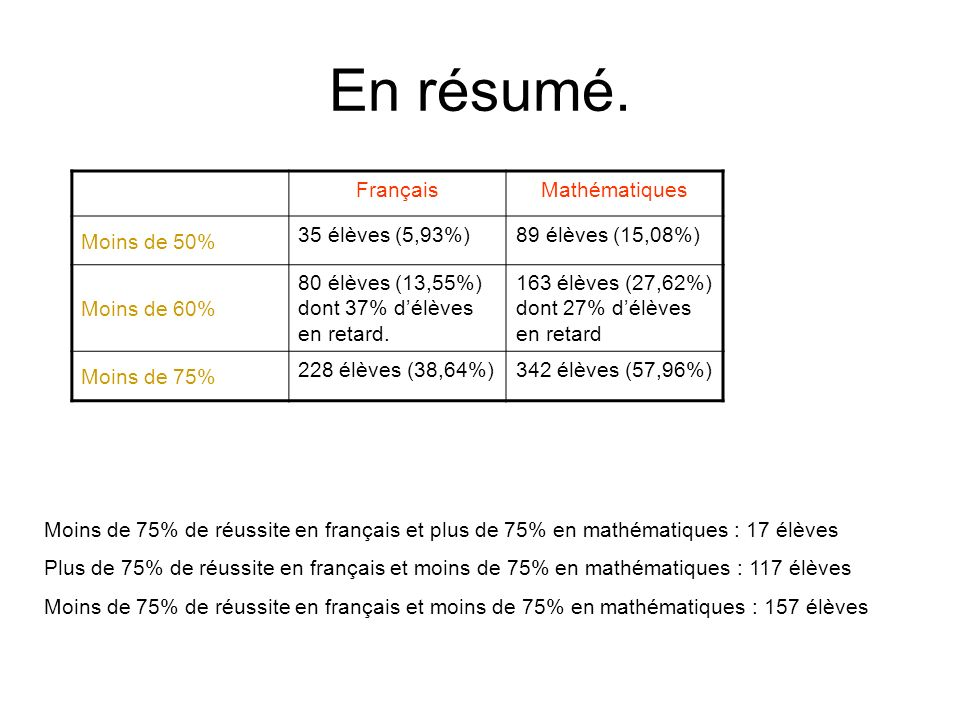 En résumé. Français Mathématiques Moins de 50% 35 élèves (5,93%)