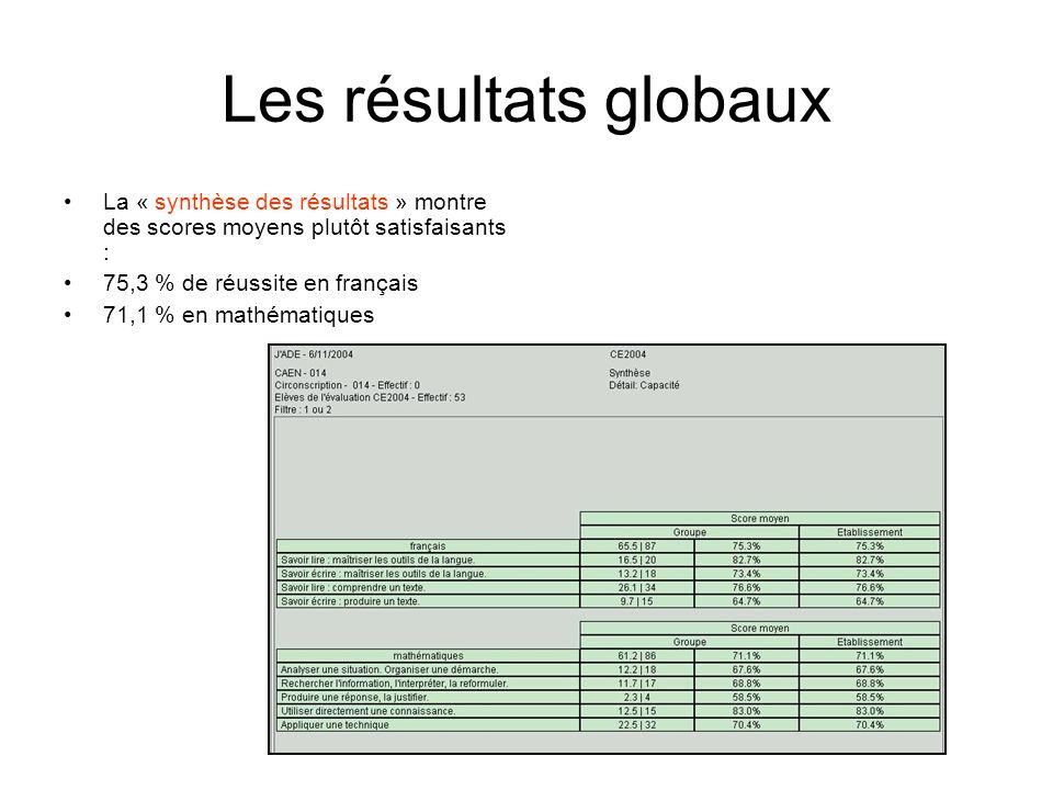 Les résultats globaux La « synthèse des résultats » montre des scores moyens plutôt satisfaisants :