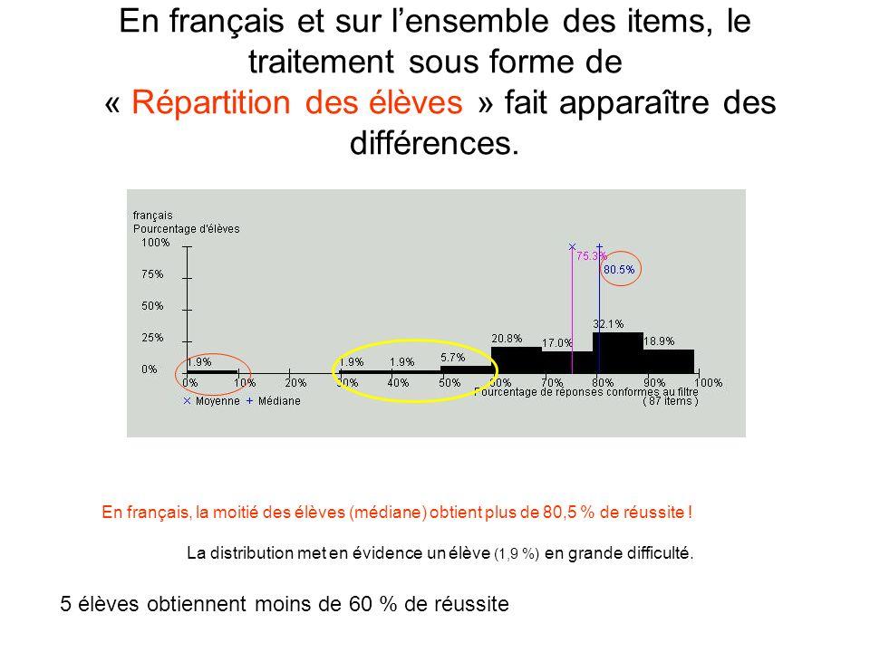 En français et sur l'ensemble des items, le traitement sous forme de « Répartition des élèves » fait apparaître des différences.