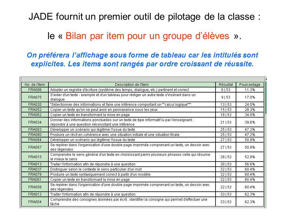 JADE fournit un premier outil de pilotage de la classe : le « Bilan par item pour un groupe d'élèves ».