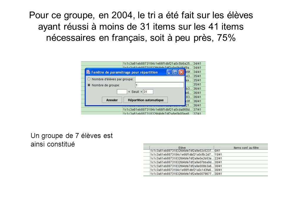 Pour ce groupe, en 2004, le tri a été fait sur les élèves ayant réussi à moins de 31 items sur les 41 items nécessaires en français, soit à peu près, 75%