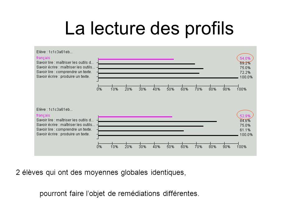 La lecture des profils 2 élèves qui ont des moyennes globales identiques, pourront faire l'objet de remédiations différentes.