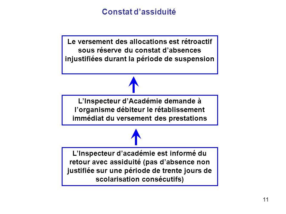 Constat d'assiduité Le versement des allocations est rétroactif sous réserve du constat d'absences injustifiées durant la période de suspension.