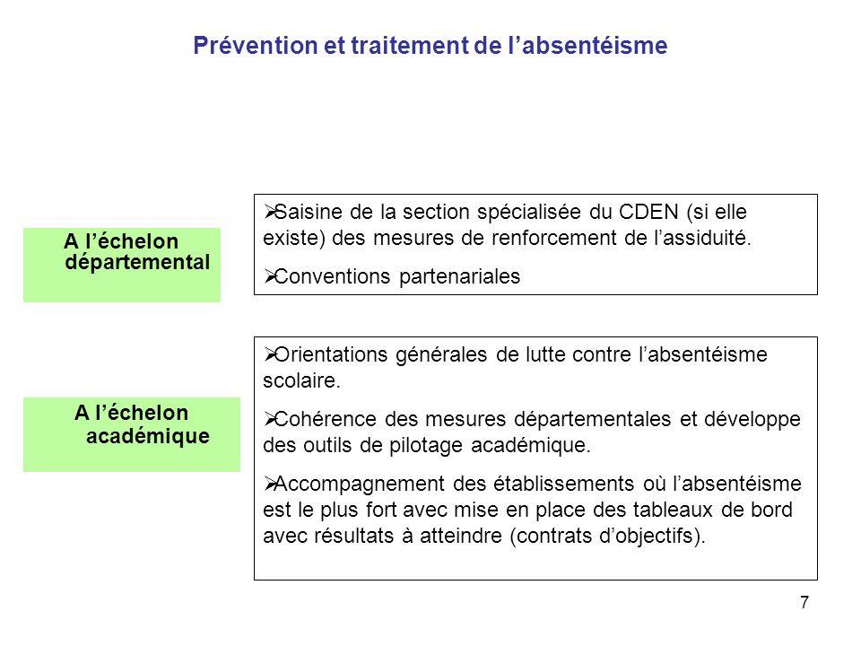 Prévention et traitement de l'absentéisme