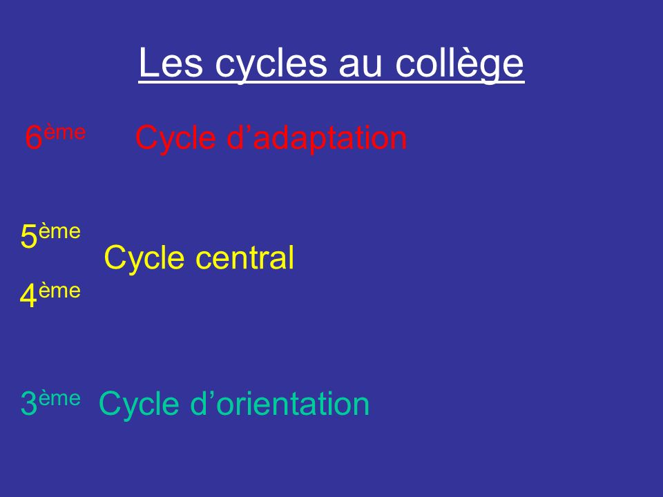 Les cycles au collège 6ème Cycle d'adaptation 5ème 4ème Cycle central
