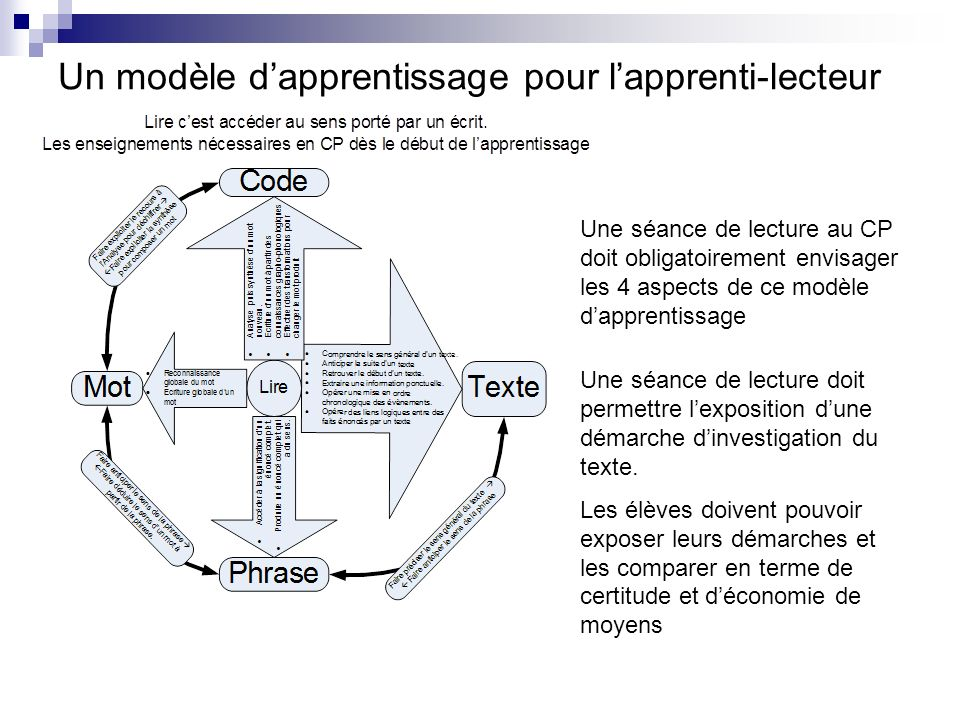 Un modèle d'apprentissage pour l'apprenti-lecteur