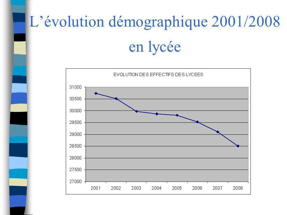 L'évolution démographique 2001/2008 en lycée