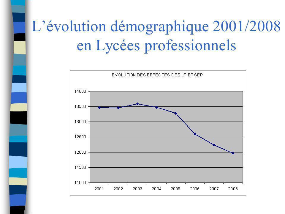 L'évolution démographique 2001/2008 en Lycées professionnels