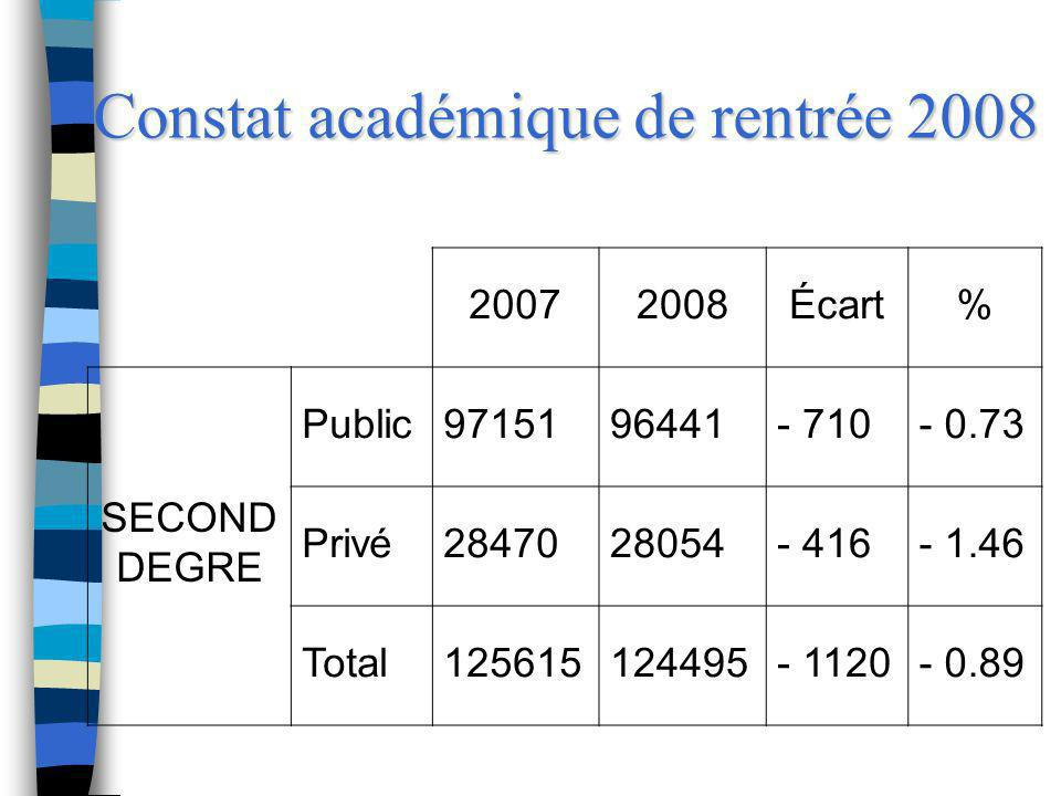 Constat académique de rentrée 2008