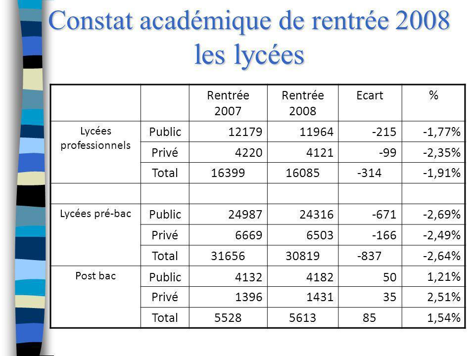 Constat académique de rentrée 2008 les lycées