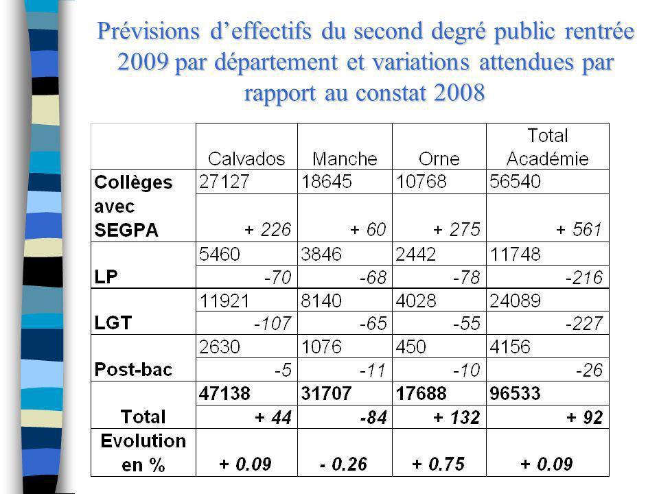 Prévisions d'effectifs du second degré public rentrée 2009 par département et variations attendues par rapport au constat 2008