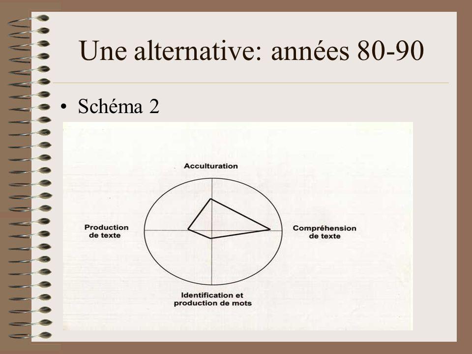 Une alternative: années 80-90