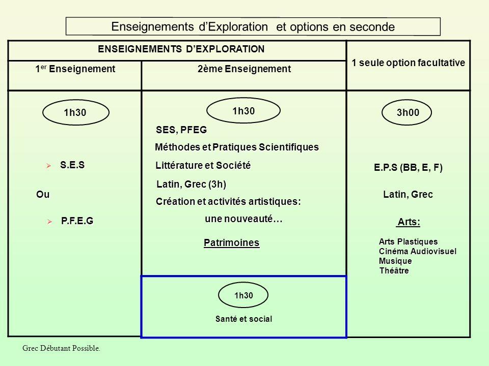 Enseignements d'Exploration et options en seconde