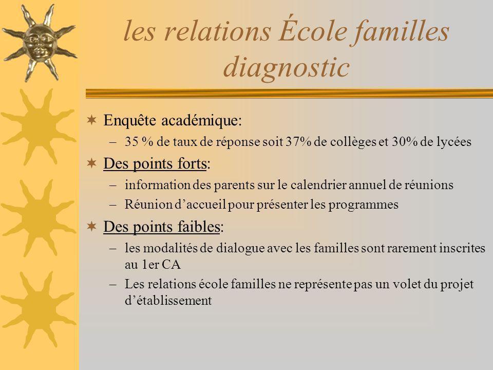 les relations École familles diagnostic