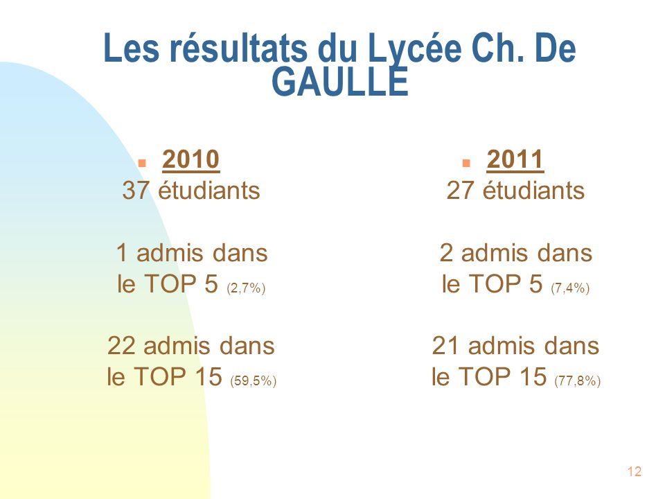 Les résultats du Lycée Ch. De GAULLE