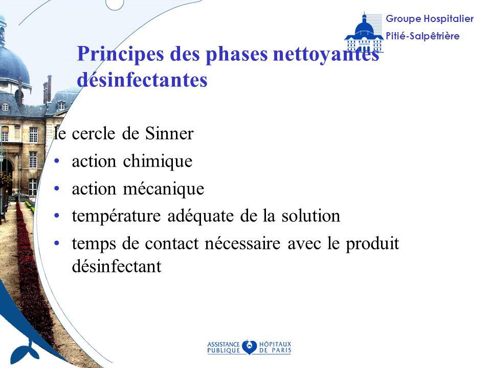 Principes des phases nettoyantes désinfectantes