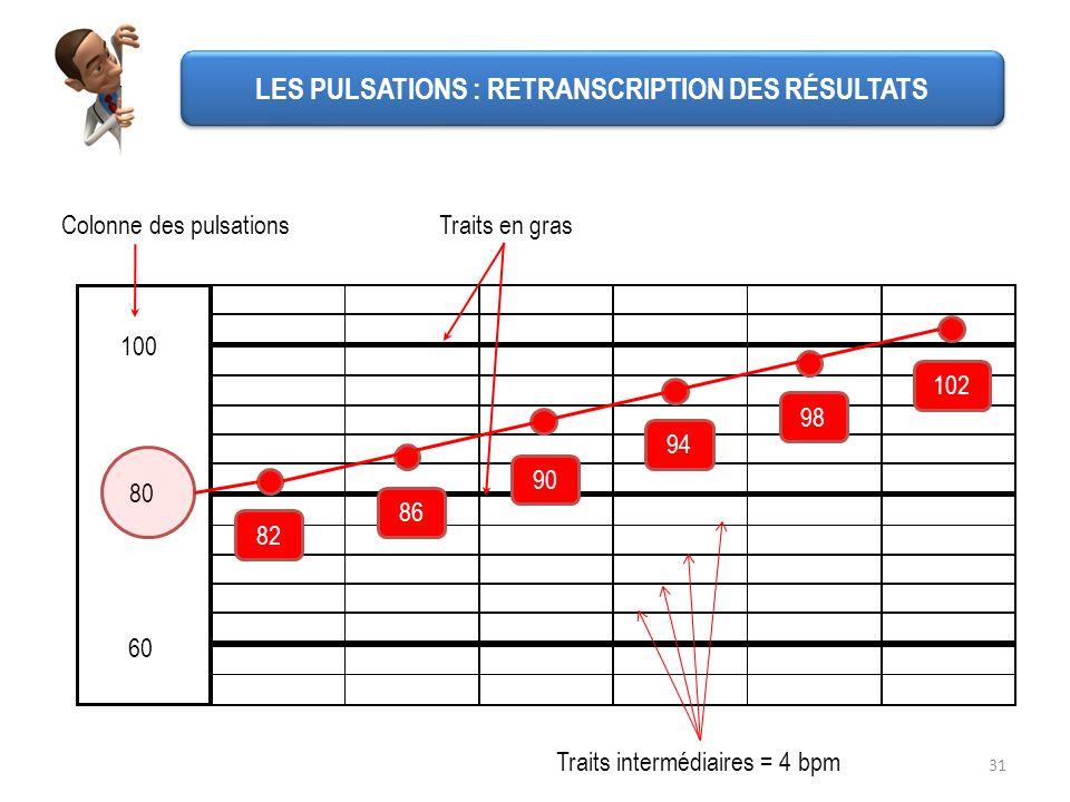 LES PULSATIONS : RETRANSCRIPTION DES RÉSULTATS