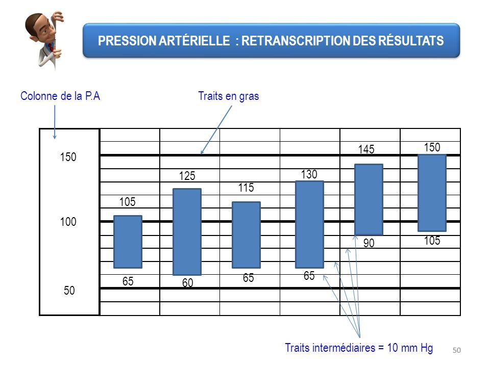 PRESSION ARTÉRIELLE : RETRANSCRIPTION DES RÉSULTATS
