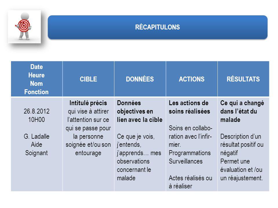 RÉCAPITULONS Date. Heure. Nom. Fonction. CIBLE. DONNÉES. ACTIONS. RÉSULTATS. 26.8.2012. 10H00.