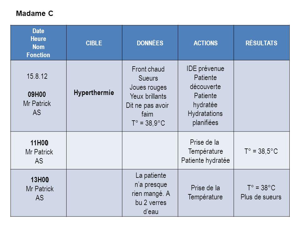 Hydratations planifiées 15.8.12 09H00 Mr Patrick AS Hyperthermie