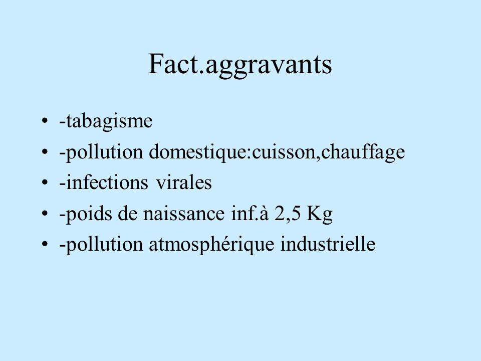 Fact.aggravants -tabagisme -pollution domestique:cuisson,chauffage