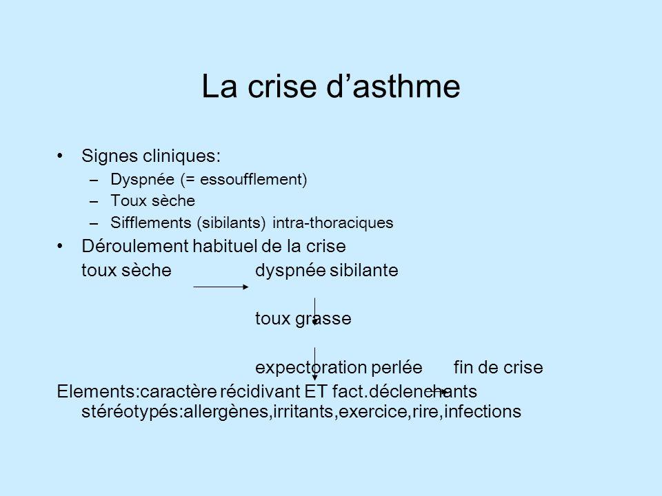 La crise d'asthme Signes cliniques: Déroulement habituel de la crise