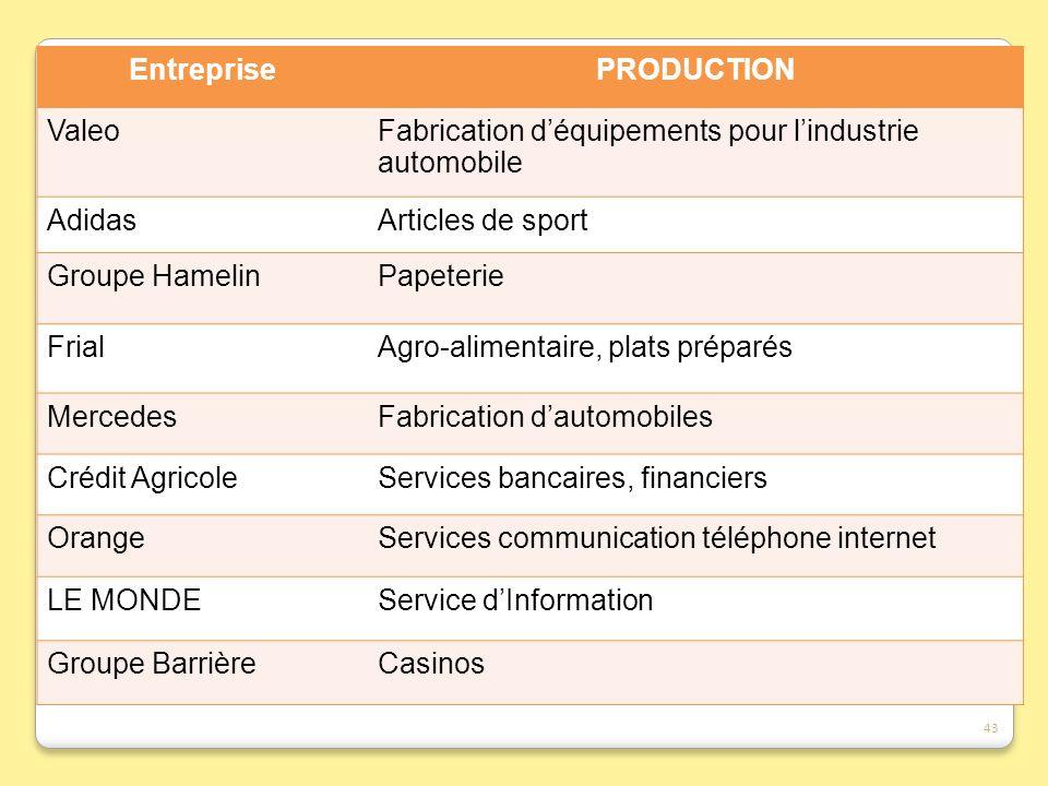Entreprise PRODUCTION