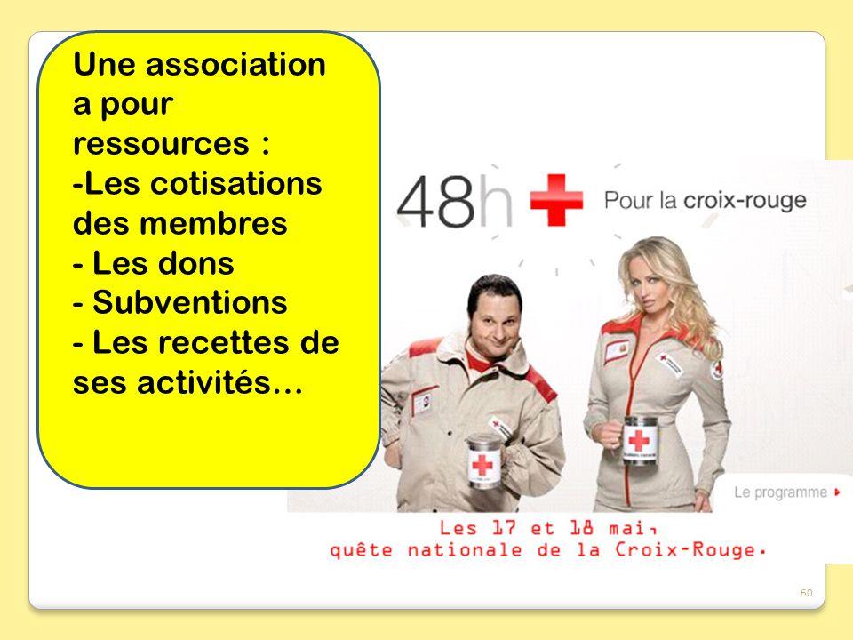 Une association a pour ressources :