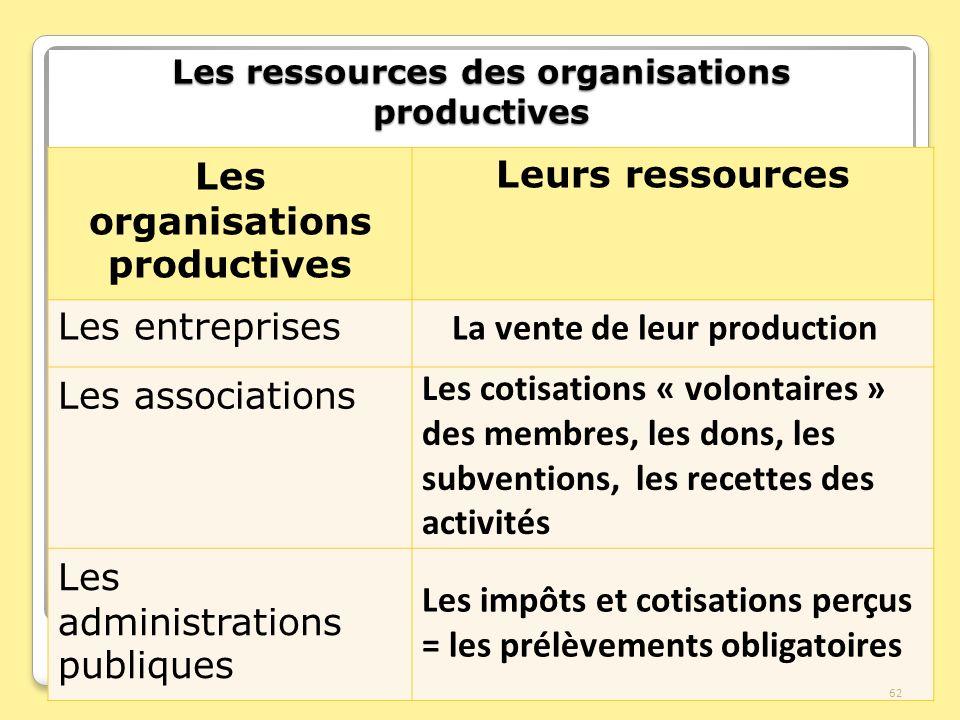 Les ressources des organisations productives