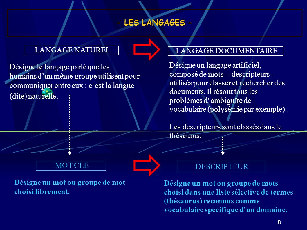   DESCRIPTEUR - LES LANGAGES - LANGAGE NATUREL LANGAGE DOCUMENTAIRE