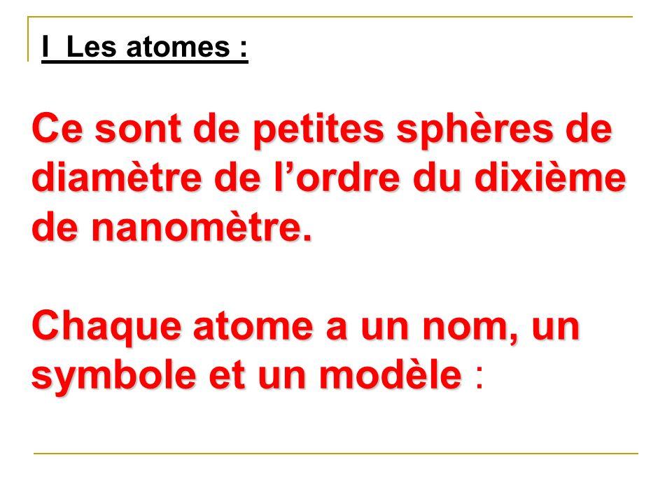 Chaque atome a un nom, un symbole et un modèle :