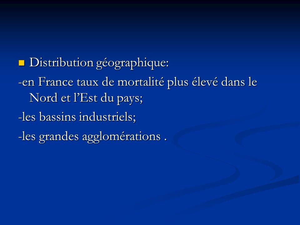 Distribution géographique: