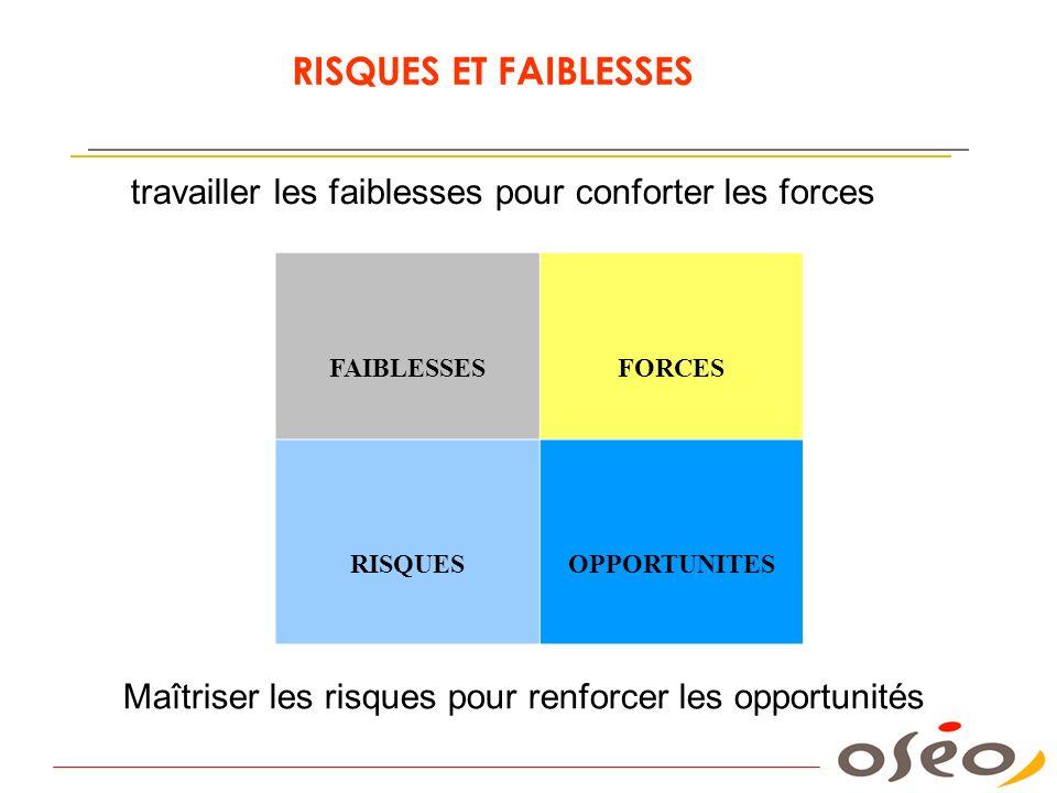 RISQUES ET FAIBLESSES travailler les faiblesses pour conforter les forces. FAIBLESSES. FORCES. RISQUES.