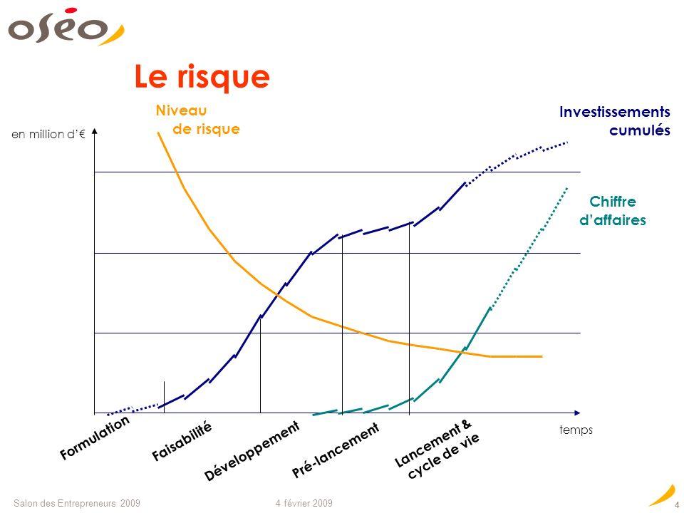 Le risque Niveau de risque Investissements cumulés Chiffre d'affaires