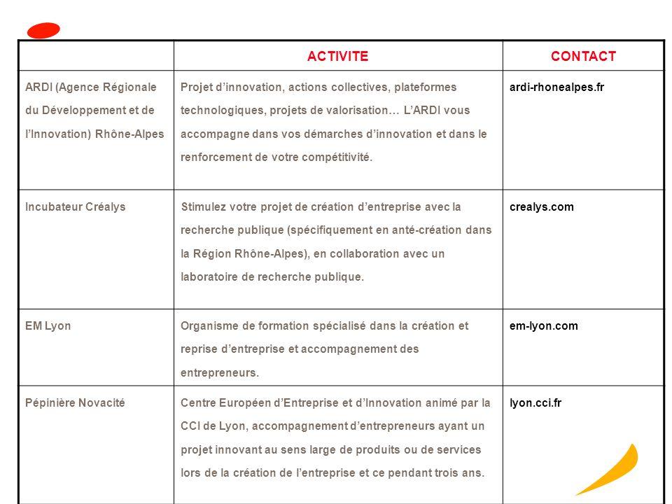 ACTIVITE CONTACT. ARDI (Agence Régionale du Développement et de l'Innovation) Rhône-Alpes.