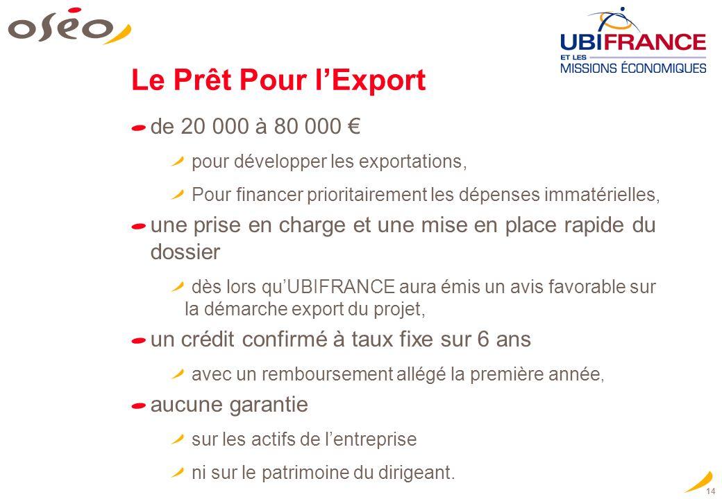 Le Prêt Pour l'Export de 20 000 à 80 000 €