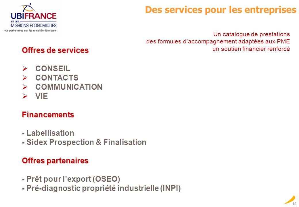 Des services pour les entreprises