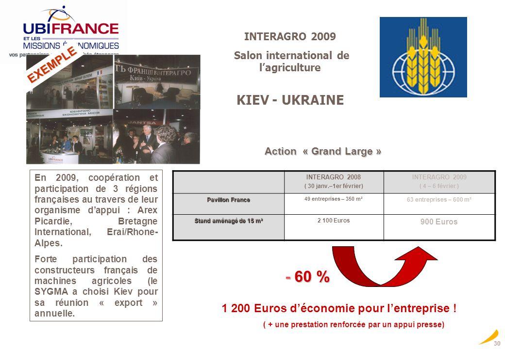 - 60 % KIEV - UKRAINE EXEMPLE