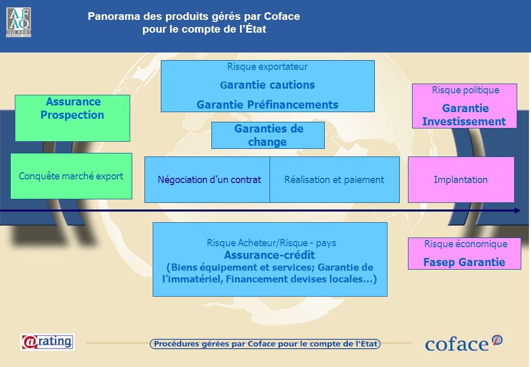 Panorama des produits gérés par Coface pour le compte de l'État