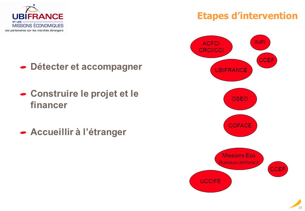 Etapes d'intervention