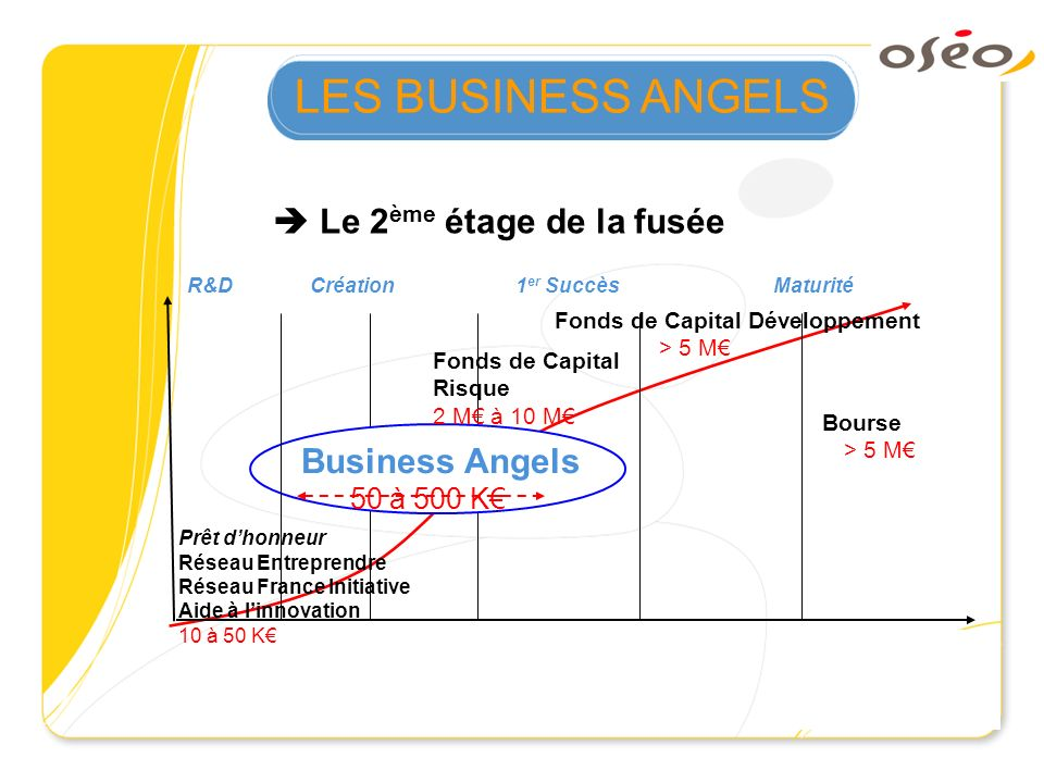 LES BUSINESS ANGELS  Le 2ème étage de la fusée Business Angels