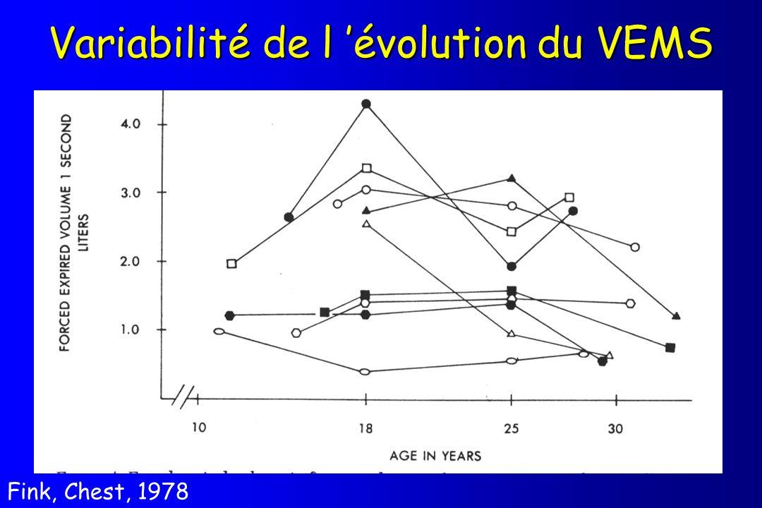 Variabilité de l 'évolution du VEMS
