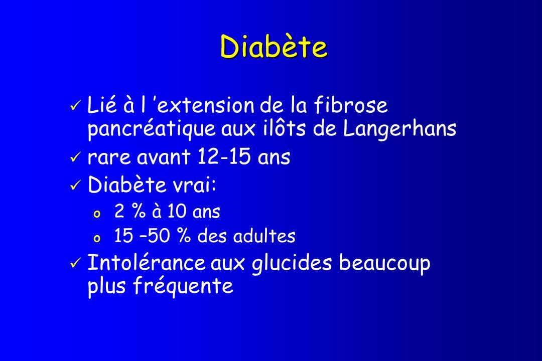 Diabète Lié à l 'extension de la fibrose pancréatique aux ilôts de Langerhans. rare avant 12-15 ans.