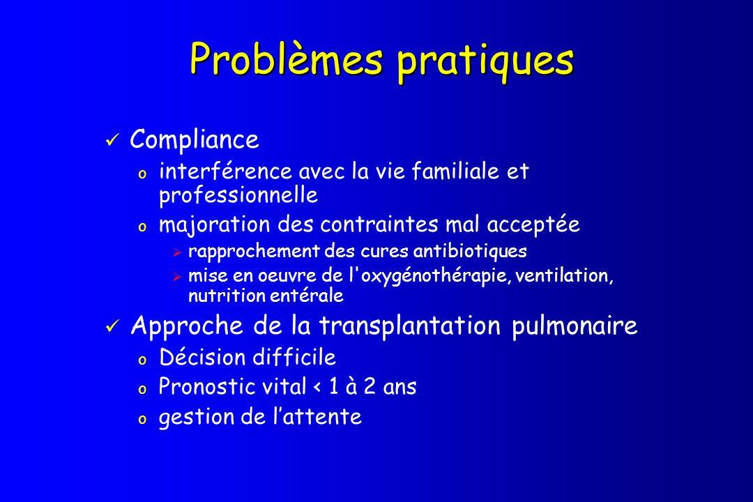 Problèmes pratiques Compliance