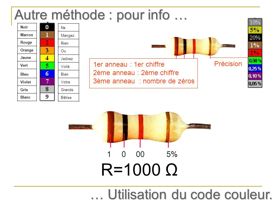 R=1000 Ω Autre méthode : pour info … … Utilisation du code couleur. 1