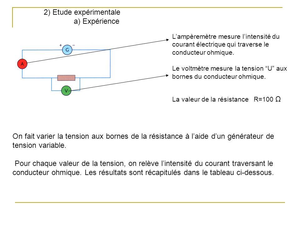 2) Etude expérimentale a) Expérience