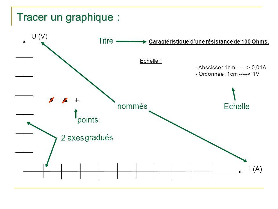 Tracer un graphique : Titre nommés Echelle points 2 axes gradués U (V)