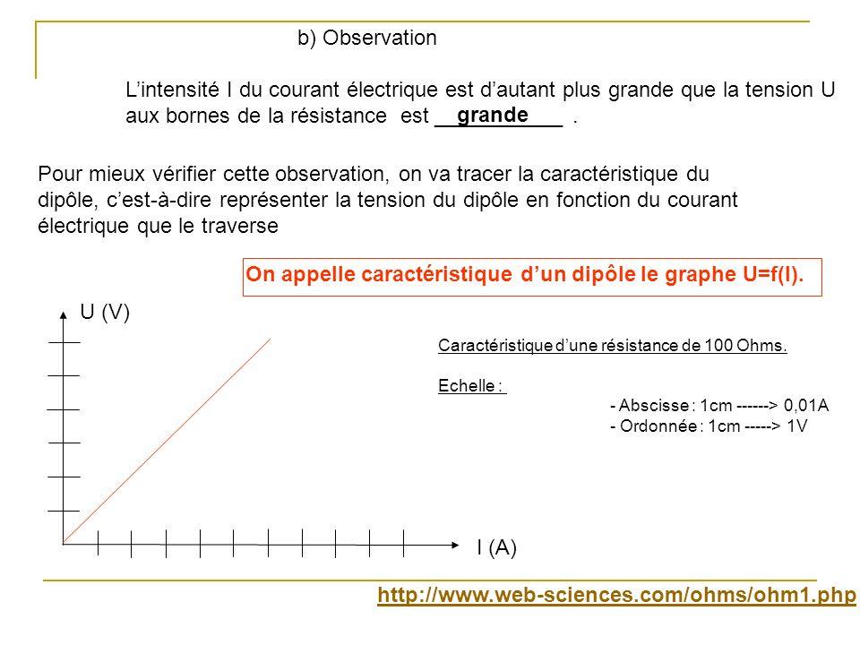 On appelle caractéristique d'un dipôle le graphe U=f(I).