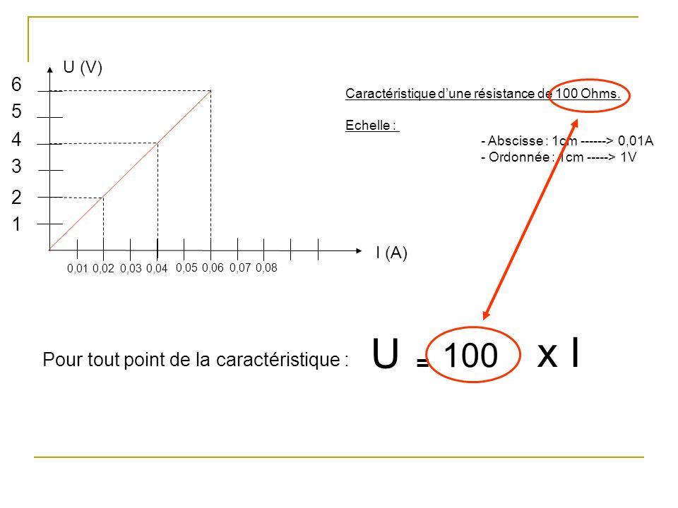 U x I 100 = 6 5 4 3 2 1 Pour tout point de la caractéristique : U (V)