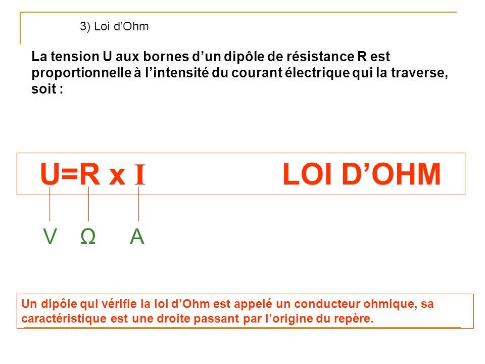 3) Loi d'Ohm La tension U aux bornes d'un dipôle de résistance R est proportionnelle à l'intensité du courant électrique qui la traverse, soit :